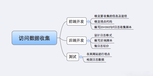 4 访问数据搜集系统工作分解