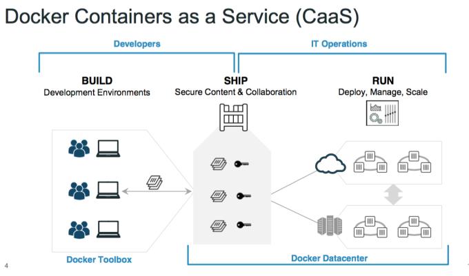 Docker_Caas