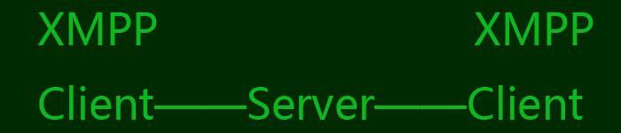 XMPP协议、IM、客户端互联详解