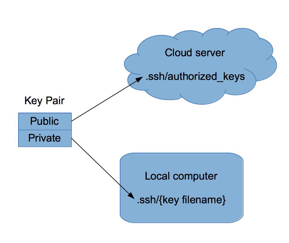 在 Linux 上管理加密密钥的最佳体验