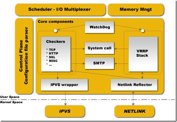 Keepalived+Nginx架构整理版