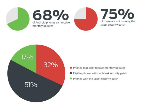Android 安全调查,OEM 厂商只有华为最积极打安全补丁