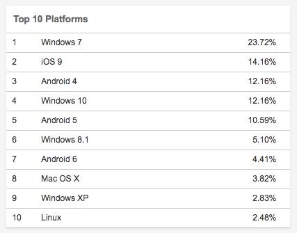 全球 Linux 桌面份额勇破 2% !