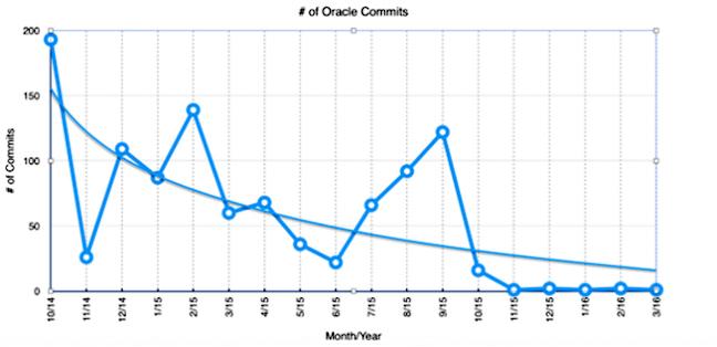 甲骨文说,我们还会继续发展 Java EE,当然,还有云