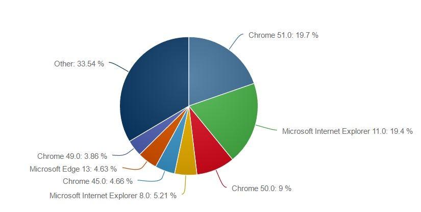 开源新闻速递:Chrome 占有近 50% 的桌面份额