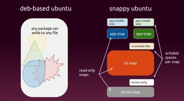 """众多Linux发行版本拥抱Ubuntu的""""Snap""""软件包"""