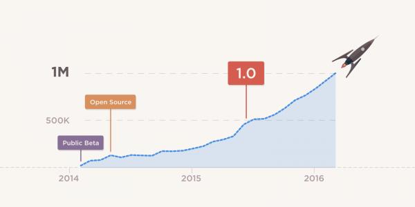 Atom编辑器活跃用户突破一百万