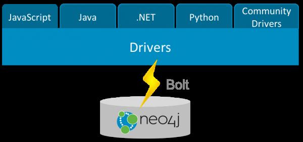 开源图片数据库Neo4j 3.0.0发布 支持容器和云部署