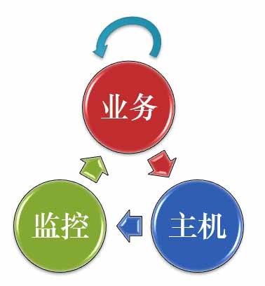 小米运维动态部署和资源管理实践