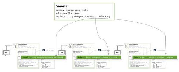 在Docker和Kubernetes上运行MongoDB微服务