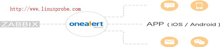 Zabbix-3.0.x使用OneAlert发送告警
