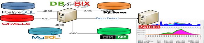 Zabbix-3.0.3使用自带模板监控MySQL