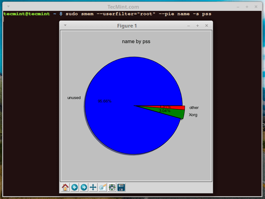 smem-www.linuxprobe.com