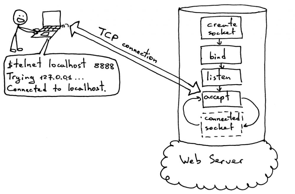 搭个 Web 服务器(一)