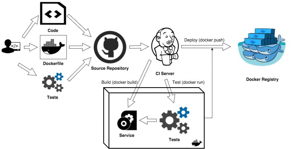 Docker 容器测试全探索Docker 容器测试全探索