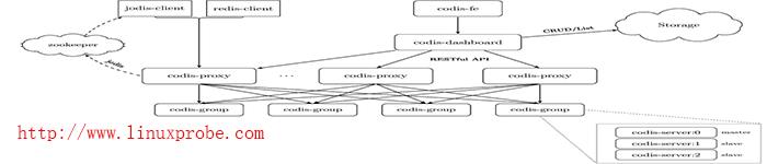 实战Centos系统部署Codis集群服务