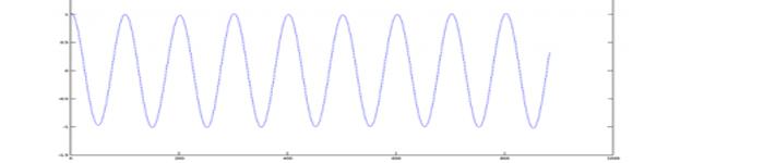 用 Octave 对音频文件进行基本数学的信号处理