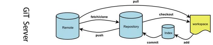 教你搭建你自己的Git服务器