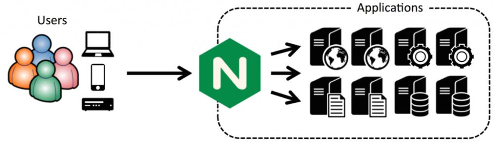 如何在 CentOS 7 用 cPanel 配置 Nginx 反向代理
