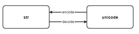 Python 编码的前世今生
