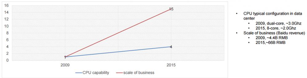 百度运用 FPGA 方法大规模加速 SQL 查询