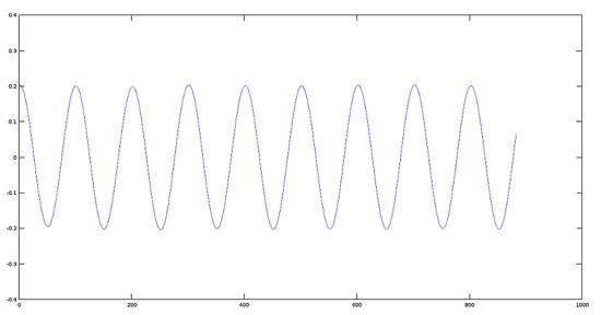 科学音频处理(二):如何使用 Octave 对音频文件进行基本数学信号处理