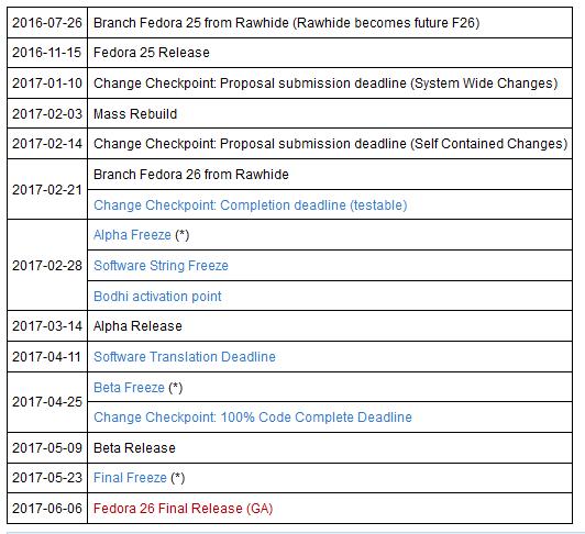 Fedora 26路线图公布 明年6月6日正式发布