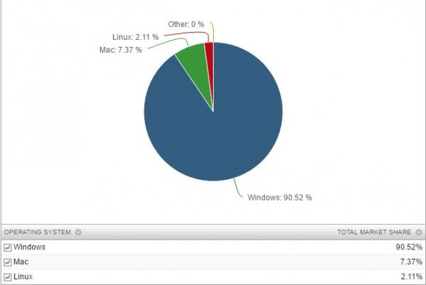 统计数据显示Linux还未能对Windows造成威胁