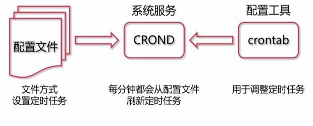crontab组成图例