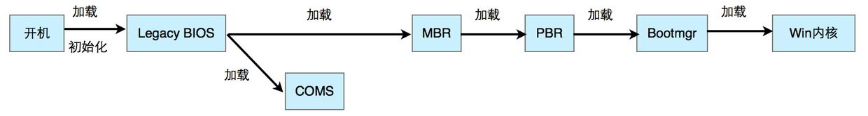 探秘操作系统引导过程探秘操作系统引导过程