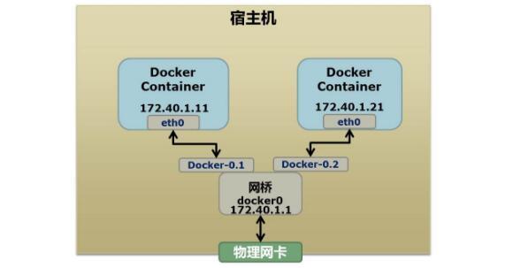 Docker 基础技术:Linux Namespace(下)