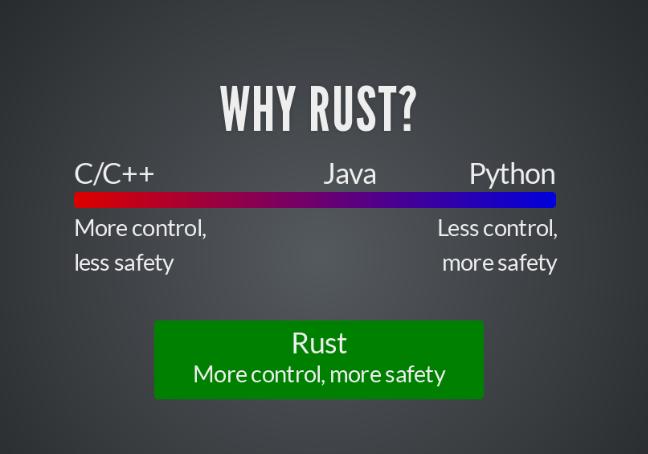 当 Rust 遇上 Fedora