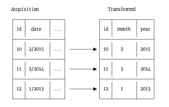 构建你的数据科学作品集:机器学习项目