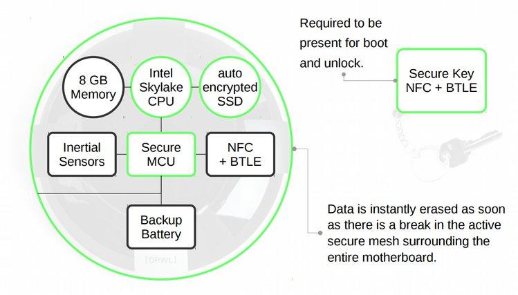 ORWL:能够删除被篡改数据的微型开源计算机