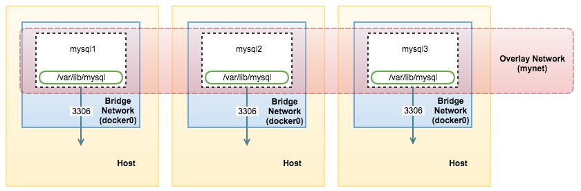 在 Docker 中运行 MySQL:多主机网络下 Docker Swarm 模式的容器管理