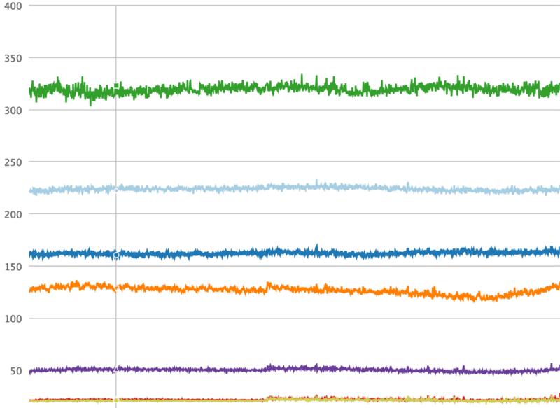 Instagram 基于 Python 语言的 Web Service 效率提升之道
