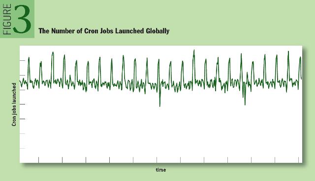 如何设计稳定性横跨全球的 Cron 服务