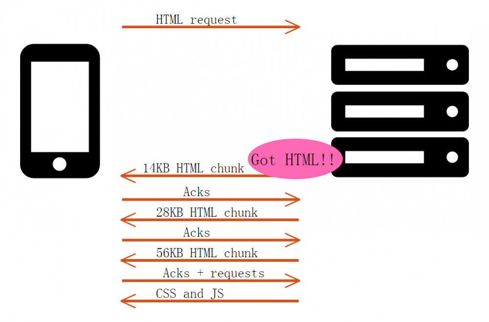 HTTP 推送