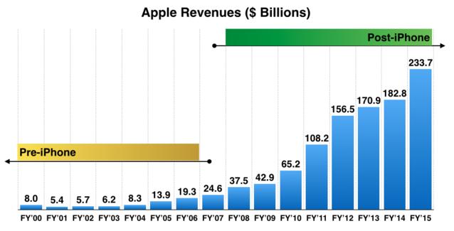 苹果公司全年营收15年来首次下降,但它仍是最赚钱公司
