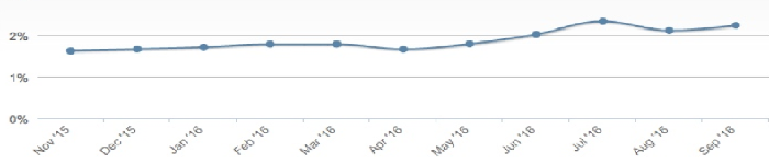 Linux 桌面份额连续四个月超过 2%