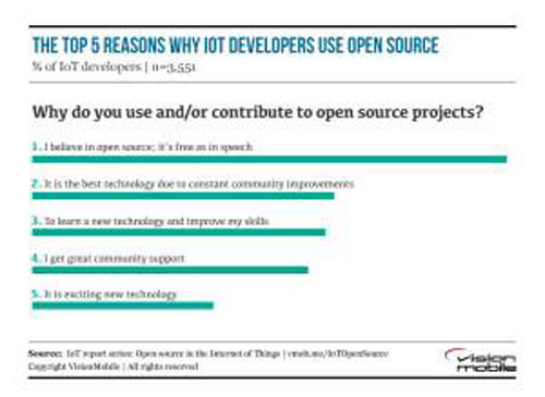 """""""开源""""已经成为物联网开发生态的一种观念"""