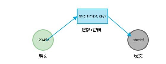 HTTPS 中的加密算法相关概念