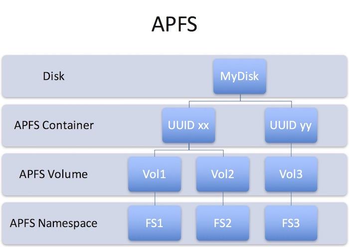 苹果新的文件系统 APFS 比 HFS+ 强在哪里?