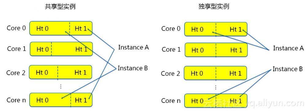 双 11 技术攻略:企业云架构的正确姿势