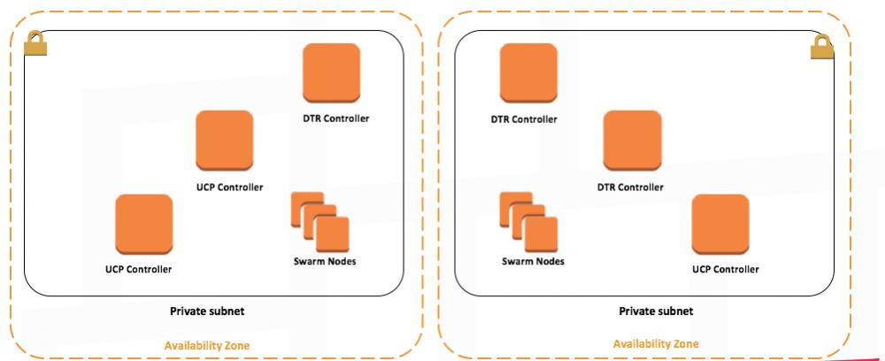 轻轻几个点击,在 AWS 和 Azure 上搭建 Docker 数据中心