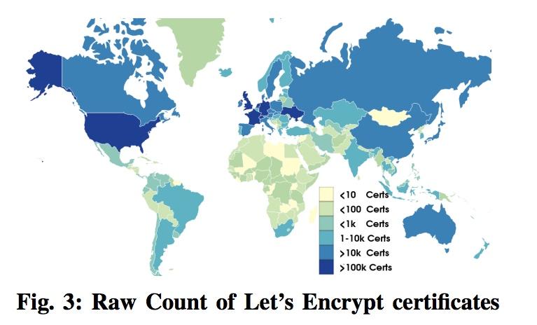 Let's Encrypt 推动了 HTTPS 的普及