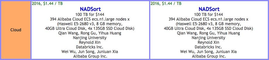 CloudSort 夺冠,阿里云性价比高出 AWS 三倍