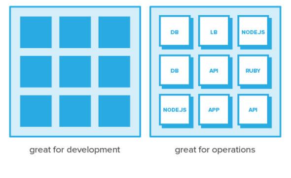 监控微服务的五原则