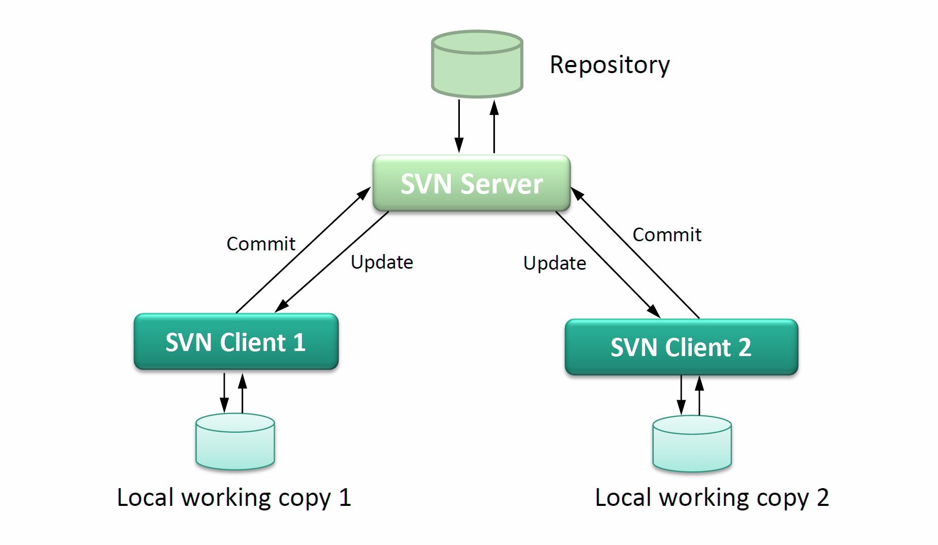 如何使用 Git 管理二进制大对象如何使用 Git 管理二进制大对象
