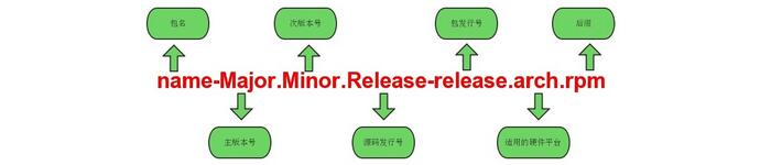 详解 RHEL7.1 yum源配置与软件安装